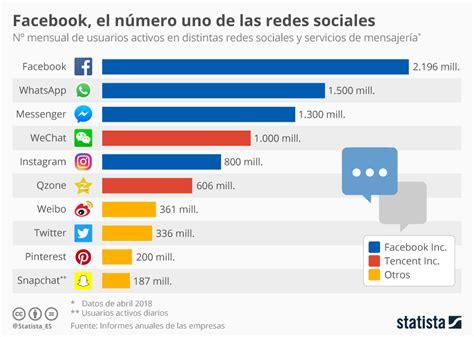 Gráfico: Facebook, el gigante de las redes sociales | Statista