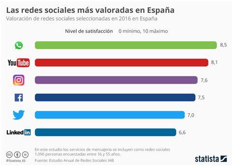 Gráfico: Las redes sociales mejor valoradas en España ...