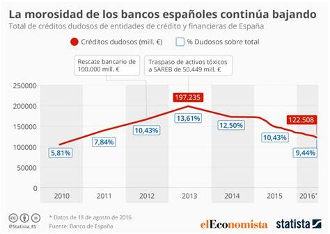 Gráfico: Los bancos españoles reducen sus créditos morosos ...