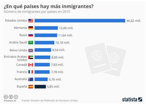 Gráfico: Los países con más inmigrantes | Statista