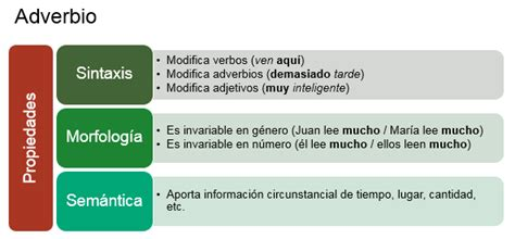 Gramáticas: Ejemplos de Adverbios