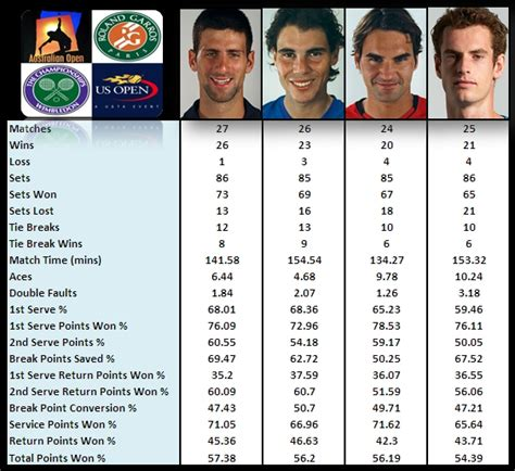 Grand Slam Averages 2011 The Big Four