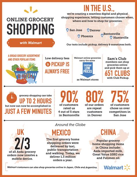 Grocery Home Shopping infographic