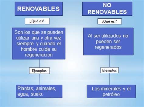 Grupo de Recursos Naturales Renovables y No Renovables ...