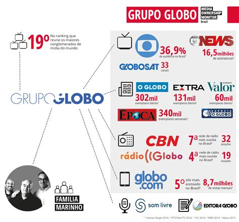 Grupo Globo | Media Ownership Monitor