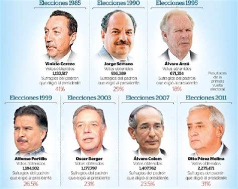 Guatemala: elecciones de septiembre estarán marcadas por ...