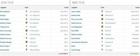 Guía de la liga española 2019 2020: Eibar
