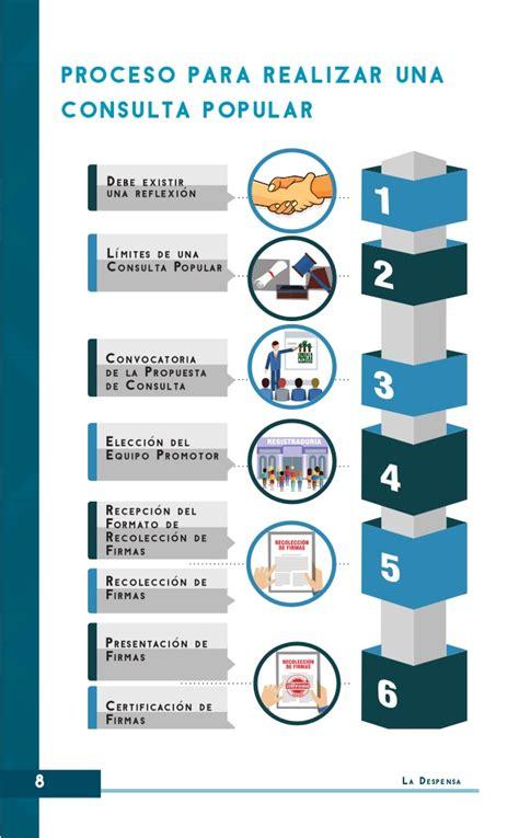 Guía metodológica para realizar Consultas Populares en ...