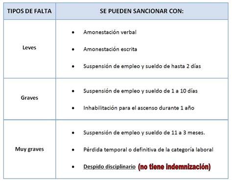 Guía rápida sobre amonestaciones y sanciones | CCOO ...