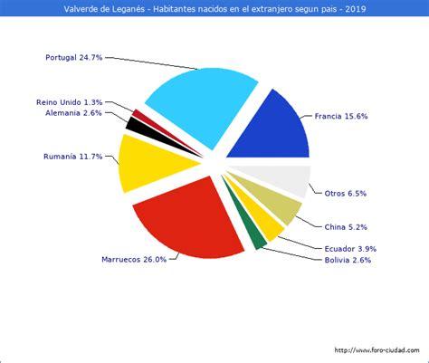 Habitantes Valverde de Leganés 1900 2020