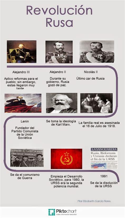 Hacer Historia: Revolución rusa  infografías