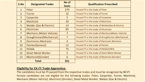 HAL ITI Trade Apprentices Recruitment 2019 Nashik For 561 ...