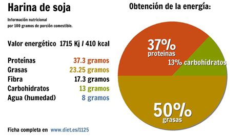 Harina de avena vs. Harina de soja. Comparativa.