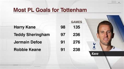 Harry Kane becomes Tottenham s record Premier League goal ...
