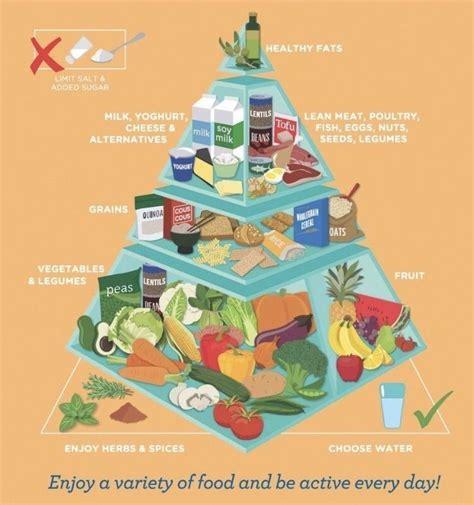 Healthy | Piramide nutricional, Pirámide de los alimentos ...