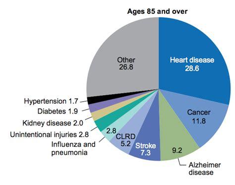 Heart disease, cancer, Alzheimer's top list of older adult ...