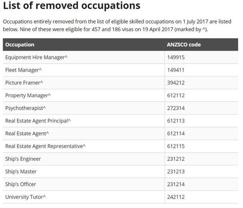 Here is the new occupation list to the 457 visa after 1 ...