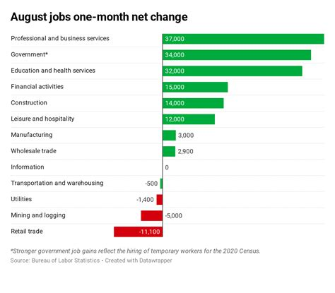 Here s where the jobs are for August 2019 — in one chart