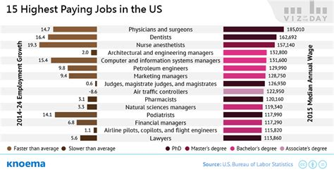 Highest Paying and Fastest Growing Jobs in the US   knoema.com