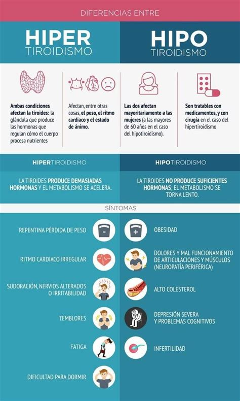 Hipertiroidismo e Hipotiroidismo   Síntomas y Diferencias ...