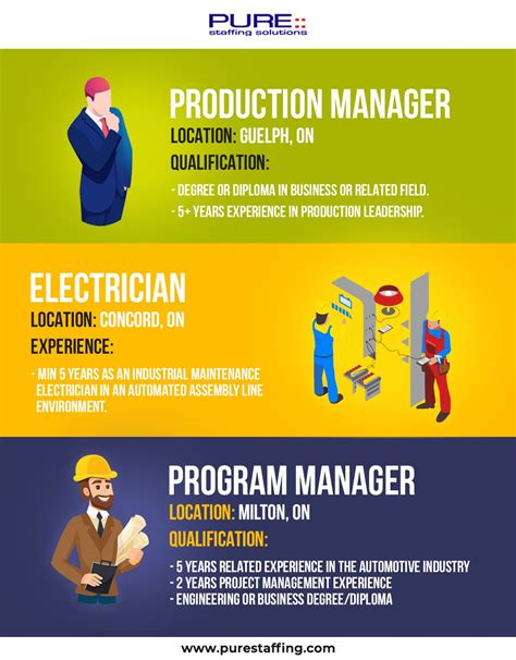 Hiring Electrician, Production Manager & Program Manager ...