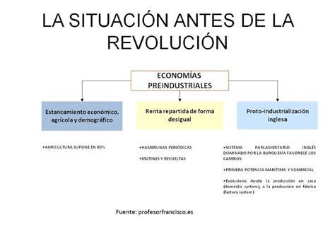HISTORIA 4º ESO.: REVOLUCIÓN INDUSTRIAL