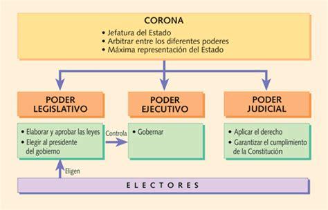 Historia de España: Elaboración y aprobación de la ...