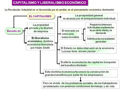 Historia de España: Liberalismo económico