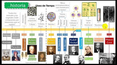 Historia de la Biología   Teoría celular, Biología y Historia