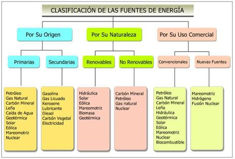 Historia de la Evolución del Uso De Energía Desde el Fuego