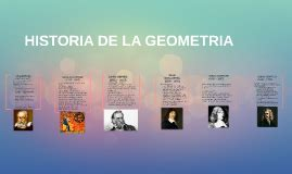 HISTORIA DE LA GEOMETRIA by Abi Nava on Prezi