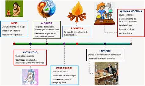 HISTORIA DE LA QUIMICA ~ LA QUÍMICA QUE NOS RODEA