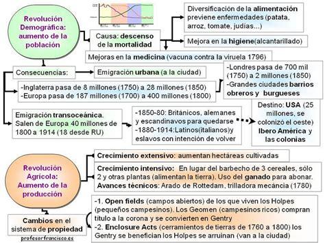 Historia del Mundo Contemporáneo: La Revolución Industrial ...
