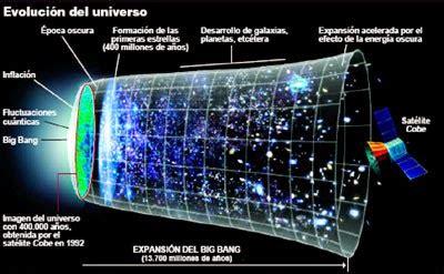 Historia del Universo Teoría Científica del Bing Bang