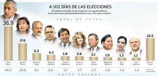 Historia Presidencial: Presidentes de Guatemala