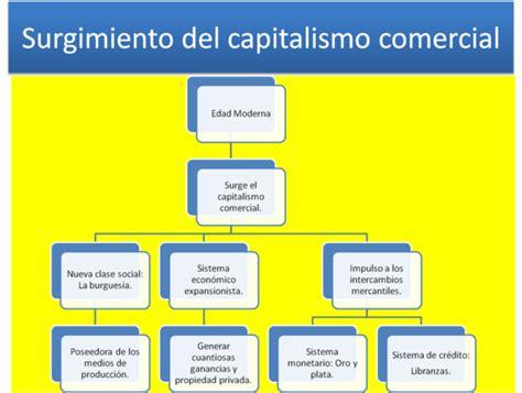 Historia Universal Contemporánea: EL CAPITALISMO COMERCIAL