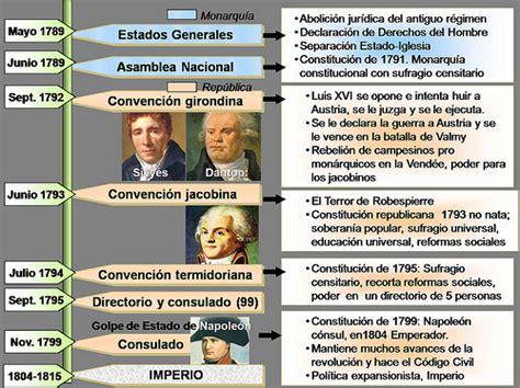 Historia y Geografía: Revolución Francesa   Cronología ...