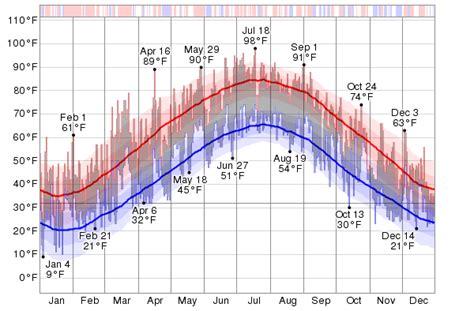 Historical Weather For 2012 in Allentown/Bethlehem/Easton ...