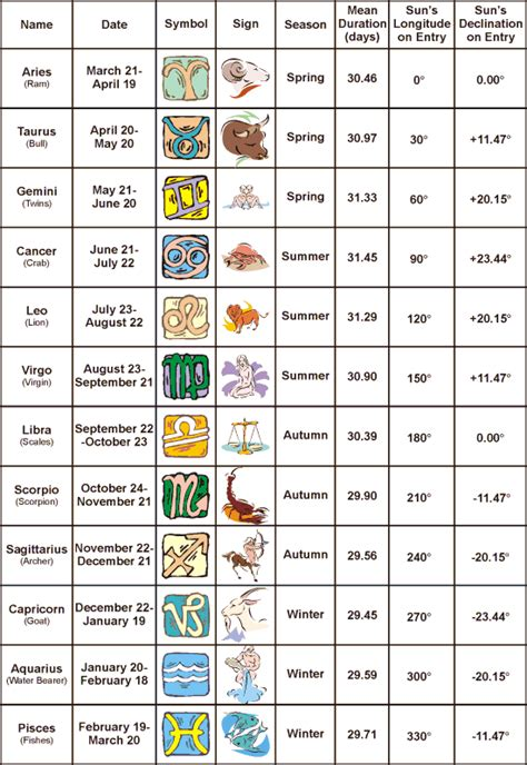 History of Zodiac Signs | History of Things