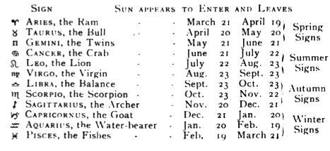 Horoscope Dates | Other Interests | Pinterest | Horoscopes ...