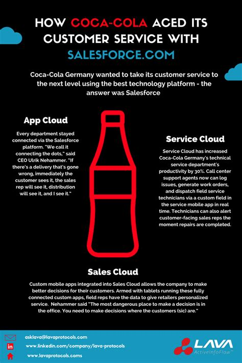 How Coca Cola Aced Its Customer Service With Salesforce ...