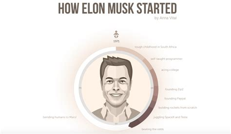 How did Elon Musk Become so Successful? [infographic]