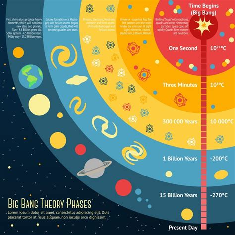 How Do We Know The Big Bang Occured If No One Was There To ...