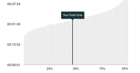 How do you measure up? The runners percentile calculator ...