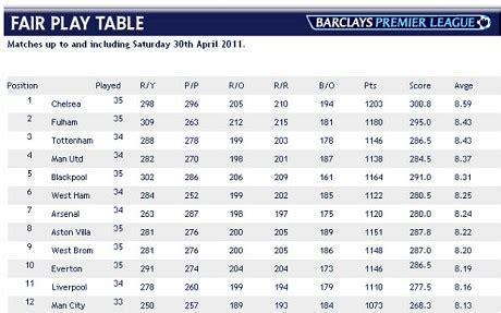 How does the Premier League Fair Play Table actually work ...