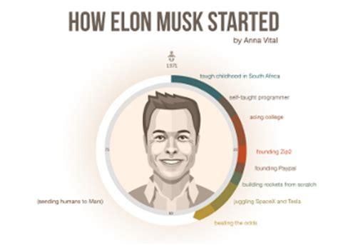 How Elon Musk Built His Net Worth to $12.1 Billion ...