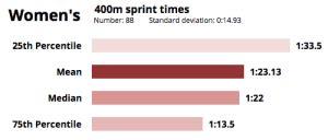 How fast do CrossFitters run the 400m sprint?   Cebul.la