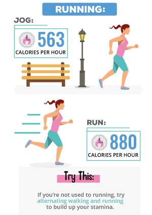 How many calories do you burn when you..?