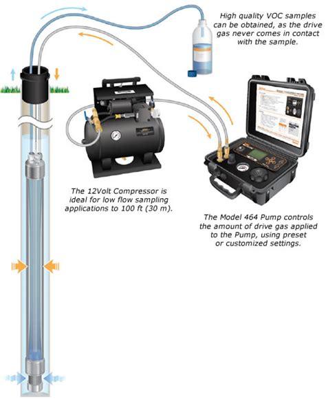 How Solinst Bladder Pumps Work