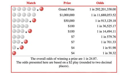 How the Powerball rules were tweaked to make the game an ...